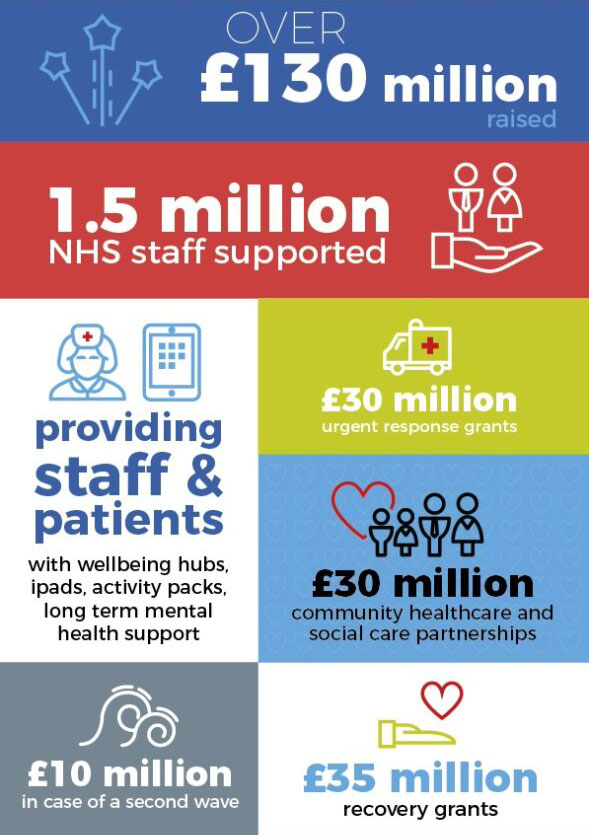 NHS Charities Together Infographic